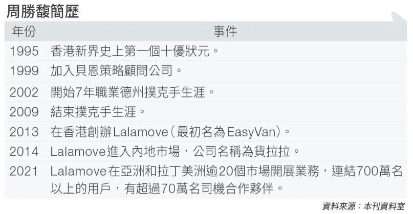 周勝馥 棄百萬年薪在德州撲克贏3,000萬玩到厭 創Lalamove勢做香港貨運第一